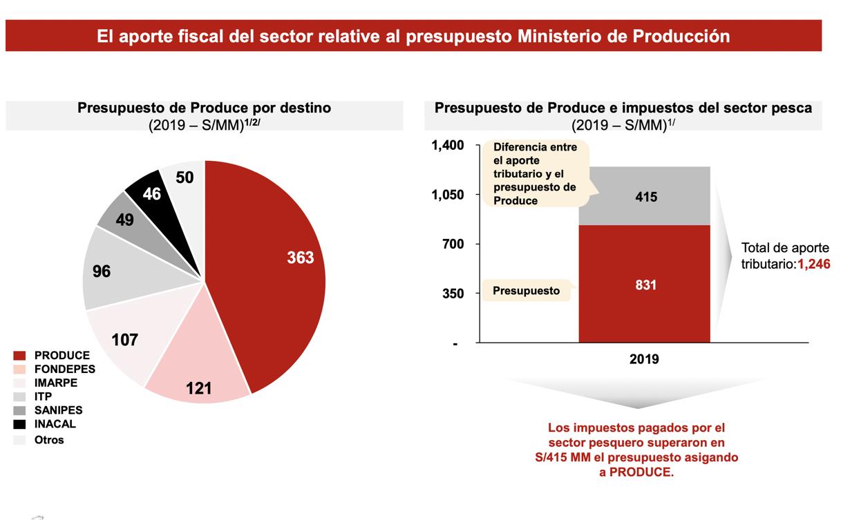 El aporte fiscal del sector relativo al presupuesto Ministerio de Produccio?n Fuente Apoyo Consultori?