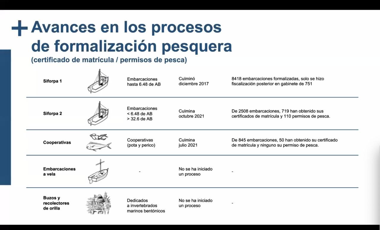Avances en los procesos de formalizacio?n pesquera Fuente SPDA